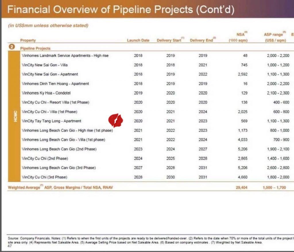 Kế hoạch triển khai các dự án Bất Động Sản của Vingroup