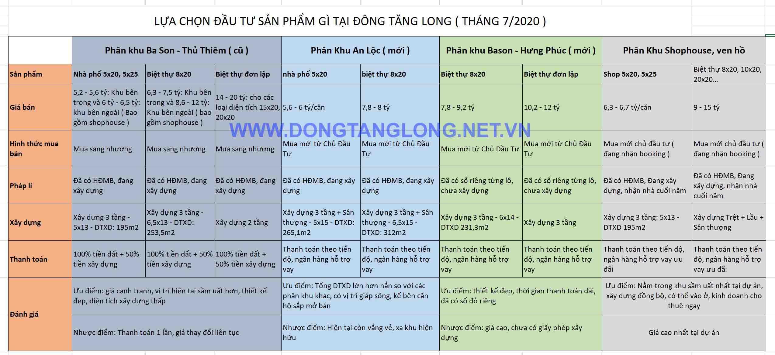 lua chon dau tu dong tang long thang 7 2020