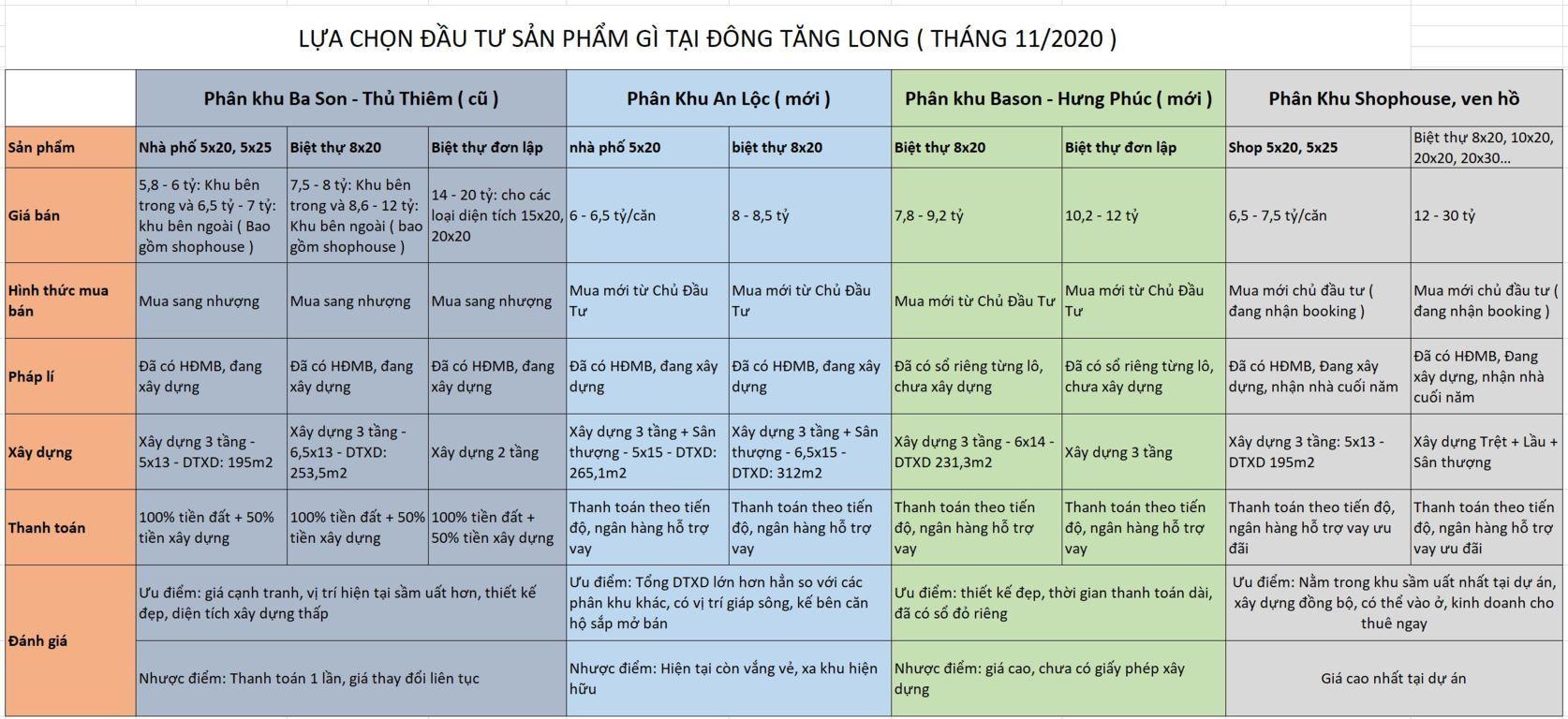 Đầu tư gì tại Đông Tăng Long tháng 11/2020